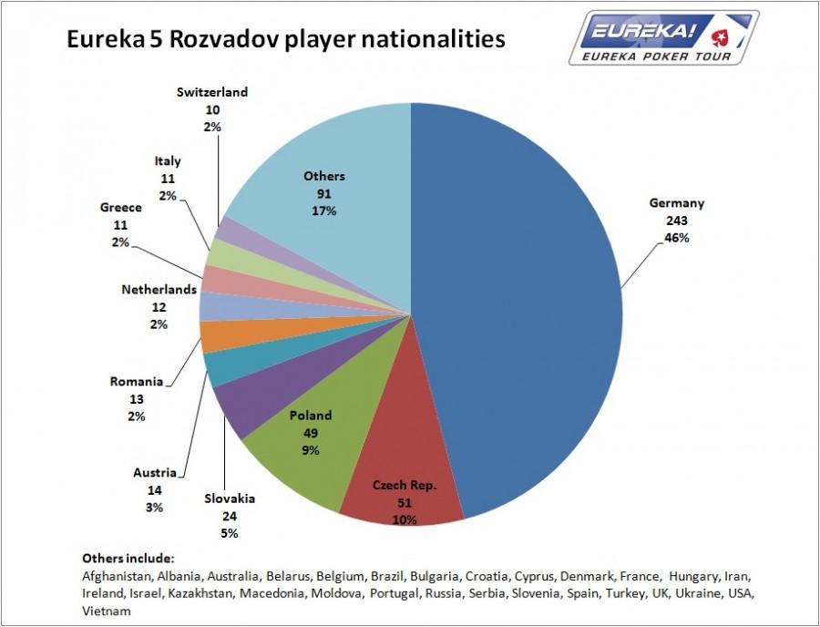 Eureka5_Rozvadov_nationalities