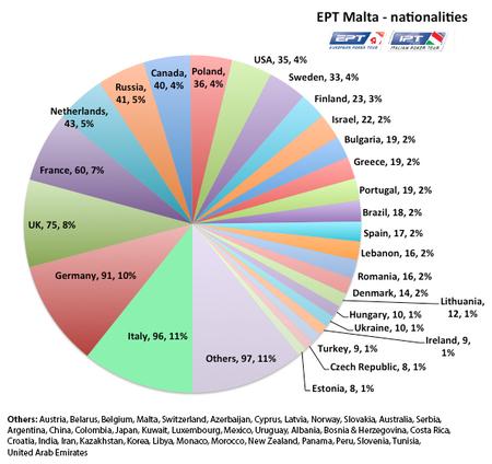 EPT11_Malta_nationalities-thumb-450xauto-256252